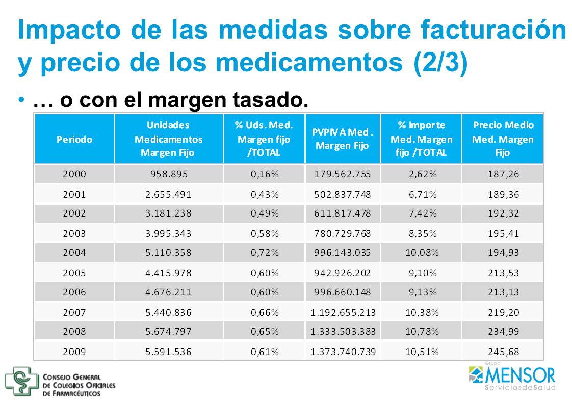 Impacto de las medidas sobre facturación y precio de los medicamentos (2/3) … o con el margen tasado.