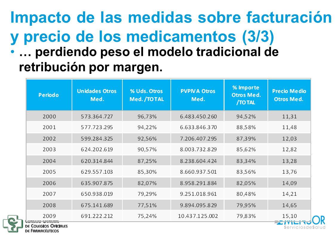 Impacto de las medidas sobre facturación y precio de los medicamentos (3/3) … perdiendo peso el modelo tradicional de retribución por margen.