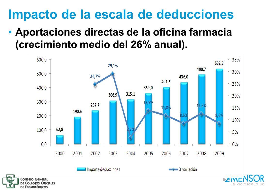 Impacto de la escala de deducciones Aportaciones directas de la oficina farmacia (crecimiento medio del 26% anual).