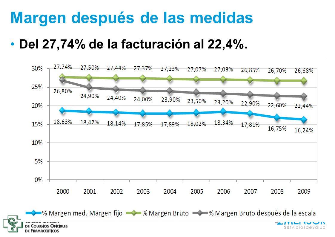 Margen después de las medidas Del 27,74% de la facturación al 22,4%.