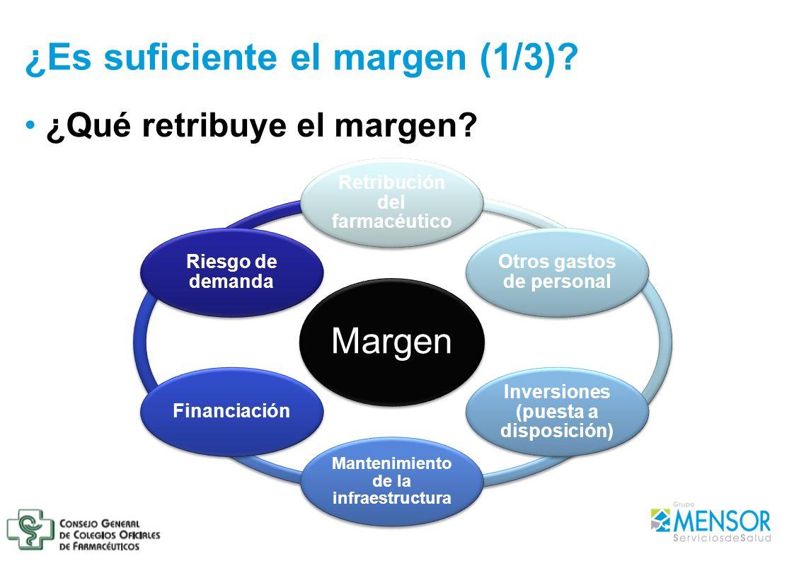 ¿Qué retribuye el margen? ¿Es suficiente el margen (1/3)? Margen Retribución del farmacéutico Otros gastos de personal Inversiones (puesta a disposici