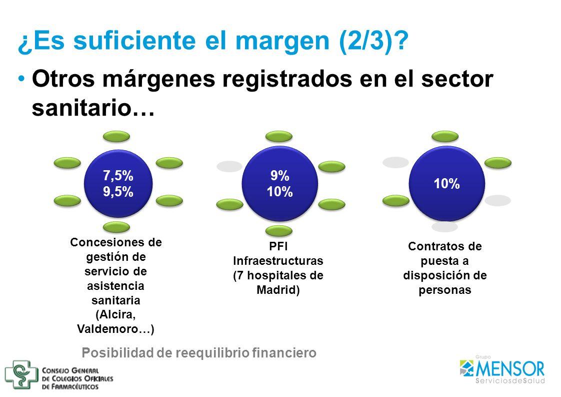 Otros márgenes registrados en el sector sanitario… ¿Es suficiente el margen (2/3)? 9% 10% 9% 10% Contratos de puesta a disposición de personas PFI Inf