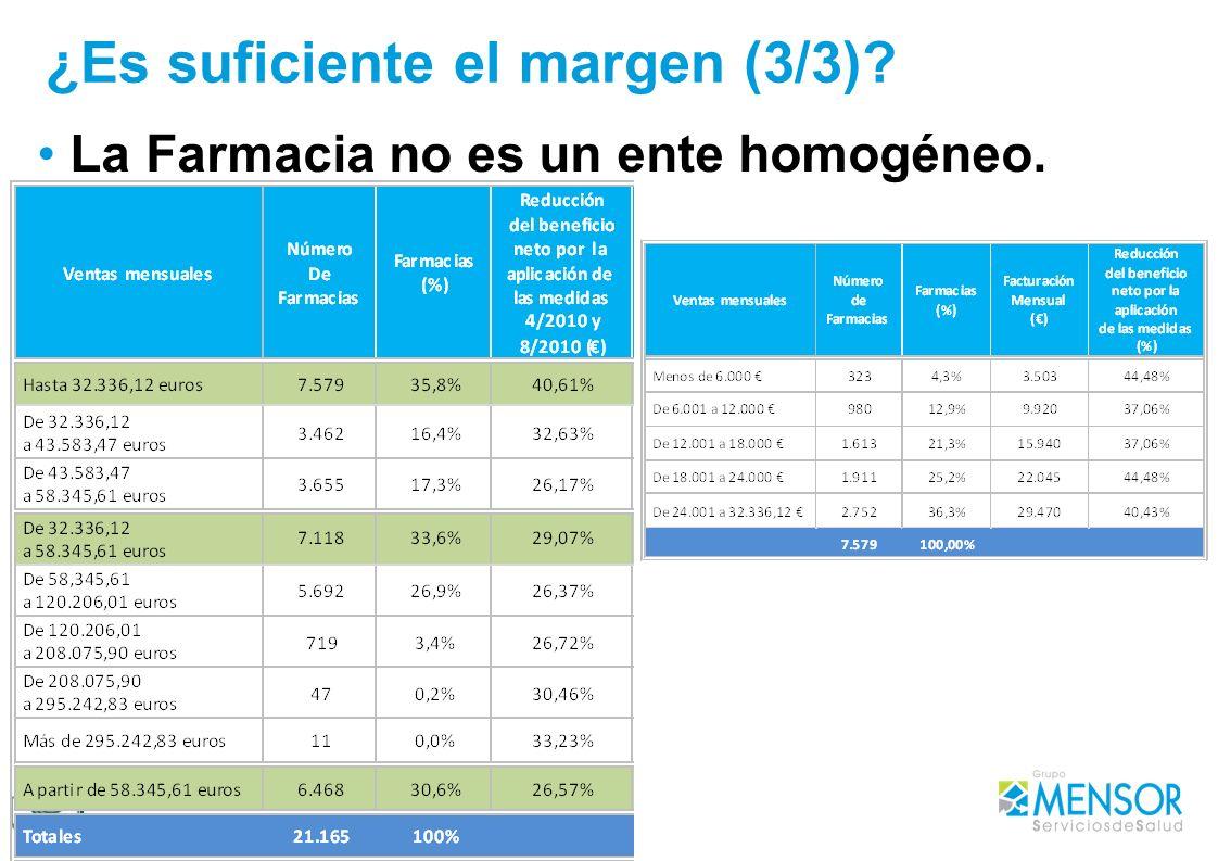 La Farmacia no es un ente homogéneo. ¿Es suficiente el margen (3/3)?