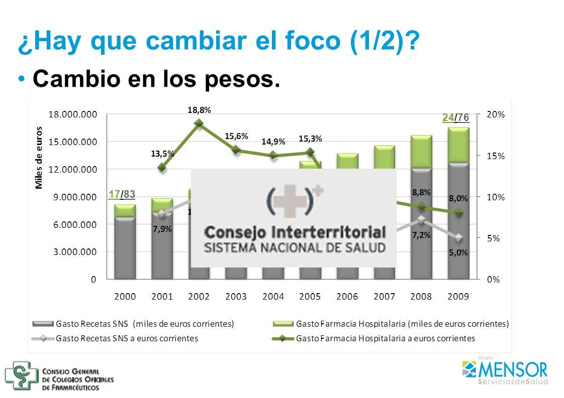 Cambio en los pesos. ¿Hay que cambiar el foco (1/2)? 17/83 24/76