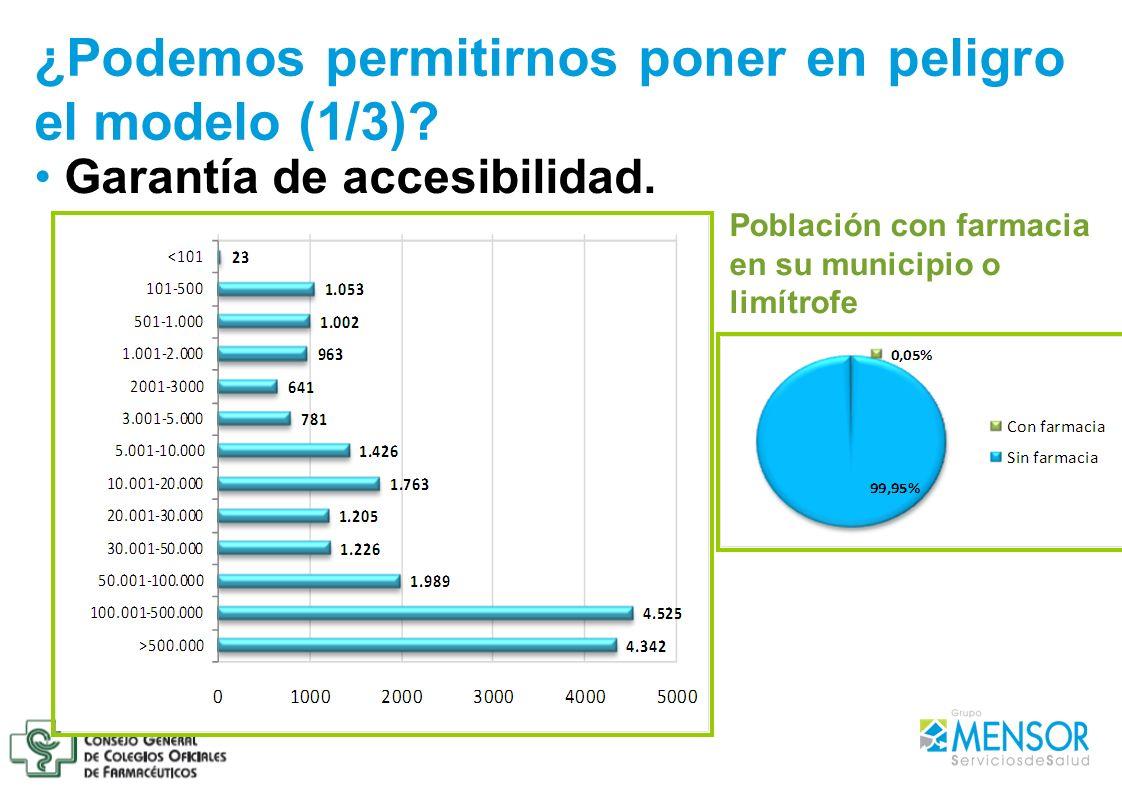 Garantía de accesibilidad. ¿Podemos permitirnos poner en peligro el modelo (1/3)? Población con farmacia en su municipio o limítrofe