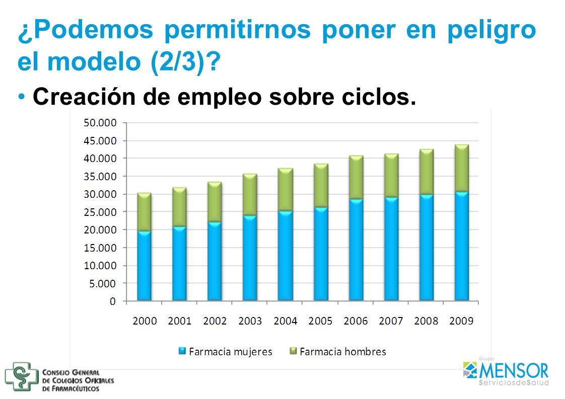 Creación de empleo sobre ciclos. ¿Podemos permitirnos poner en peligro el modelo (2/3)?