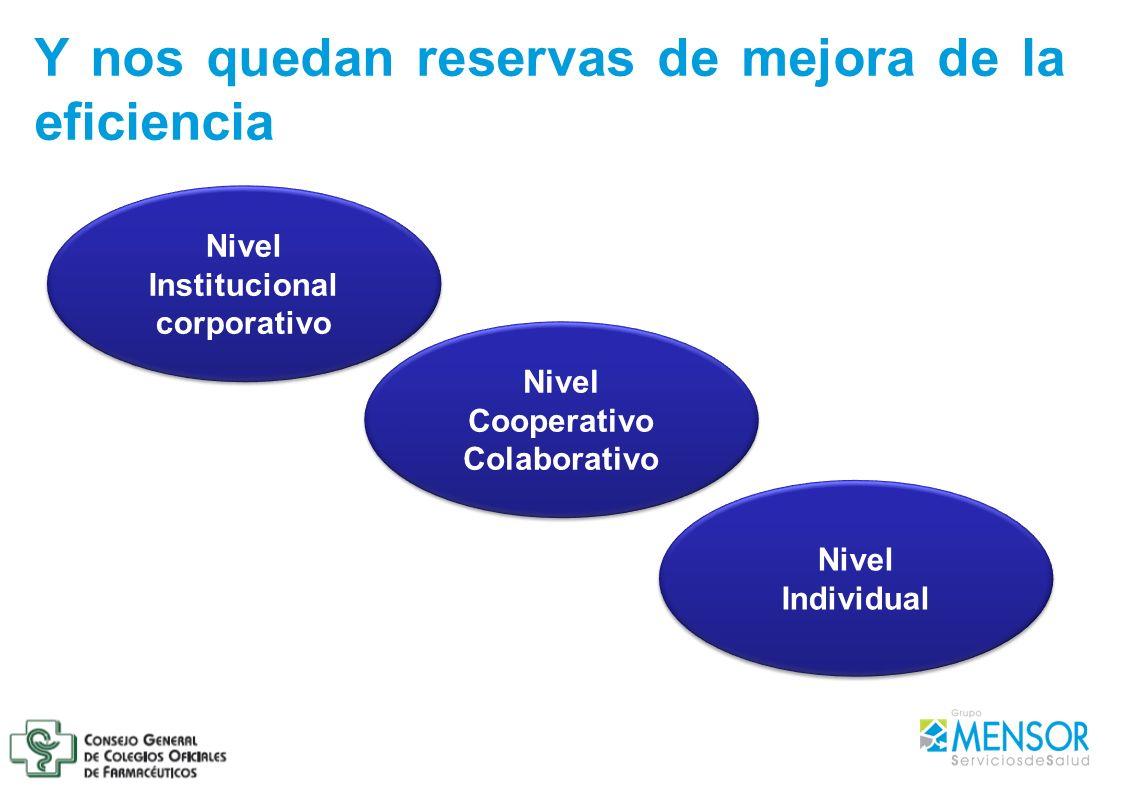 Y nos quedan reservas de mejora de la eficiencia Nivel Institucional corporativo Nivel Cooperativo Colaborativo Nivel Cooperativo Colaborativo Nivel I