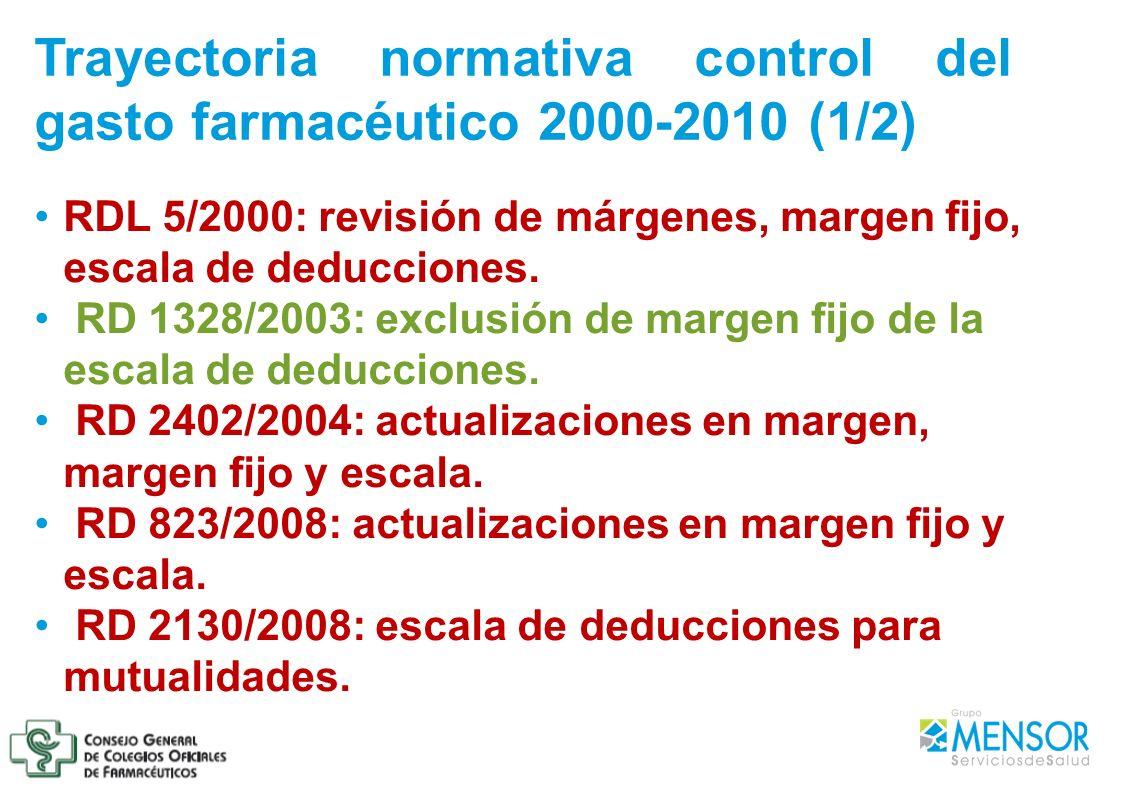 RDL 5/2000: revisión de márgenes, margen fijo, escala de deducciones. RD 1328/2003: exclusión de margen fijo de la escala de deducciones. RD 2402/2004