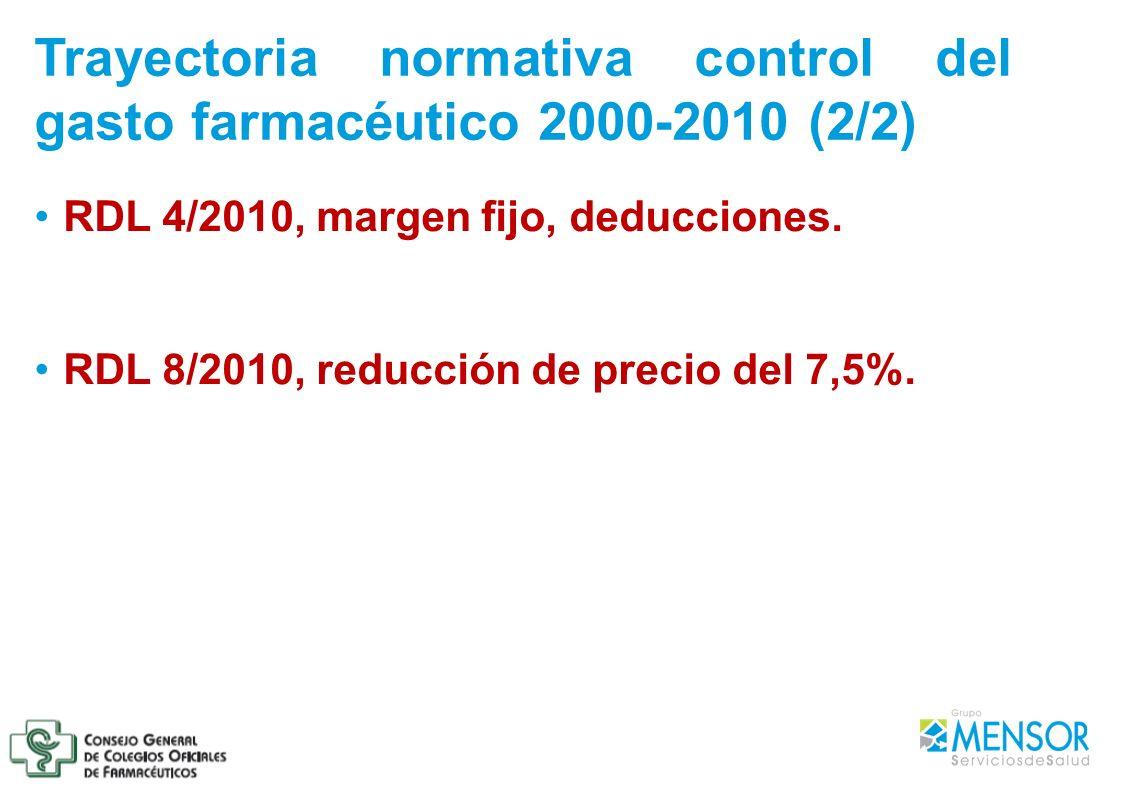 RDL 4/2010, margen fijo, deducciones. RDL 8/2010, reducción de precio del 7,5%. Trayectoria normativa control del gasto farmacéutico 2000-2010 (2/2)