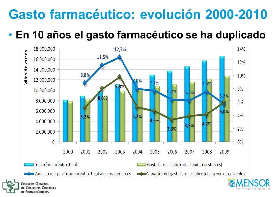 Gasto farmacéutico: evolución 2000-2010 En 10 años el gasto farmacéutico se ha duplicado