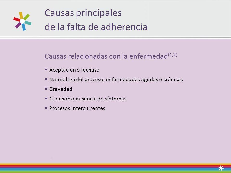 Causas principales de la falta de adherencia Causas relacionadas con la enfermedad (1,2) Aceptación o rechazo Naturaleza del proceso: enfermedades agudas o crónicas Gravedad Curación o ausencia de síntomas Procesos intercurrentes