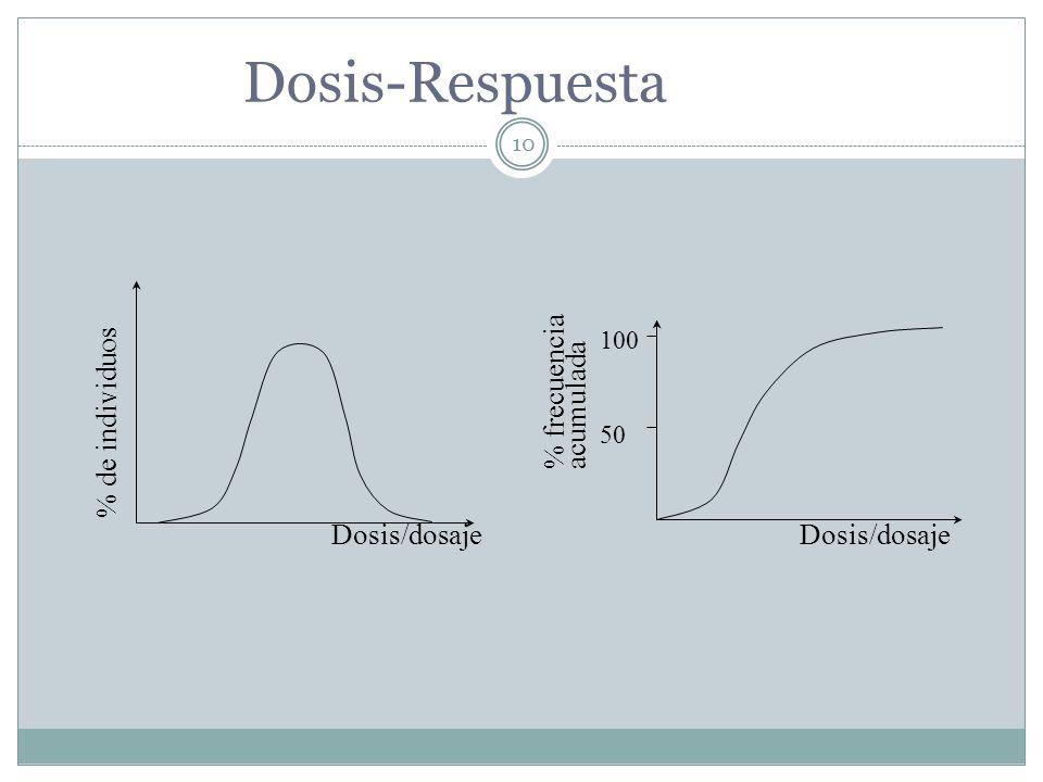 10 % frecuenciaacumulada Dosis/dosaje 100 50 Dosis-Respuesta % de individuos Dosis/dosaje