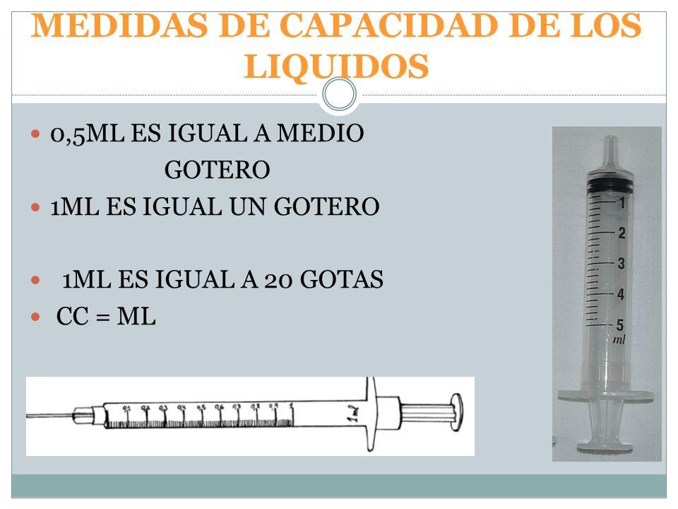 MEDIDAS DE CAPACIDAD DE LOS LIQUIDOS 0,5ML ES IGUAL A MEDIO GOTERO 1ML ES IGUAL UN GOTERO 1ML ES IGUAL A 20 GOTAS CC = ML