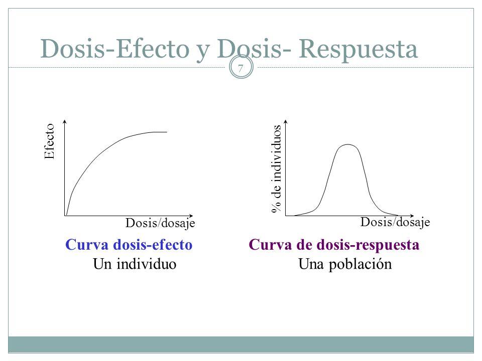 7 Dosis-Efecto y Dosis- Respuesta Efecto Dosis/dosaje Curva dosis-efecto Un individuo % de individuos Dosis/dosaje Curva de dosis-respuesta Una poblac