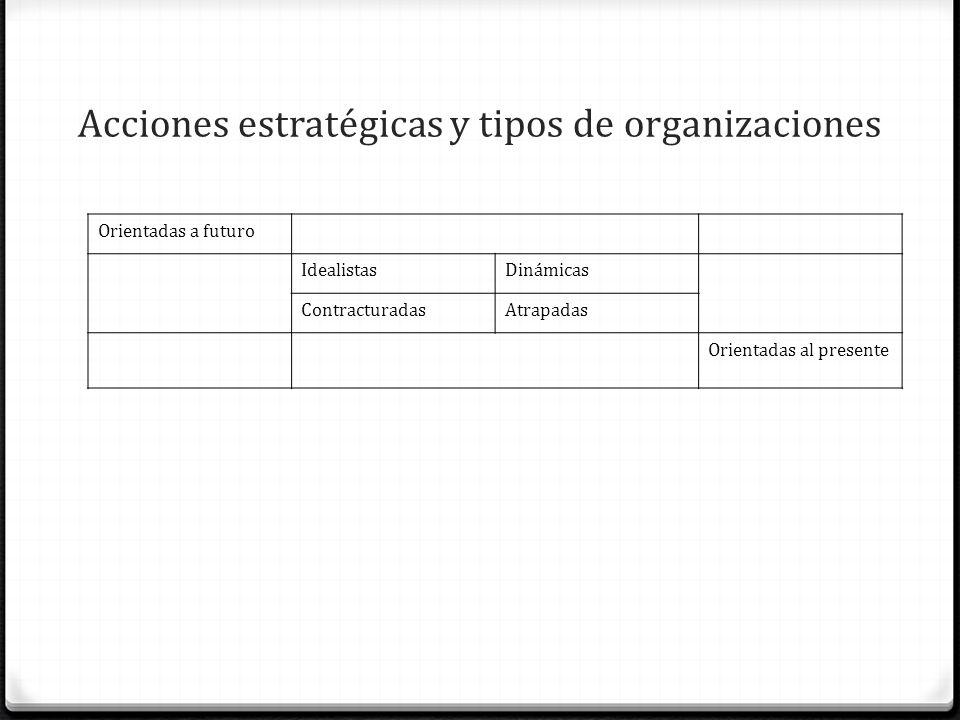 Acciones estratégicas y tipos de organizaciones Orientadas a futuro IdealistasDinámicas ContracturadasAtrapadas Orientadas al presente