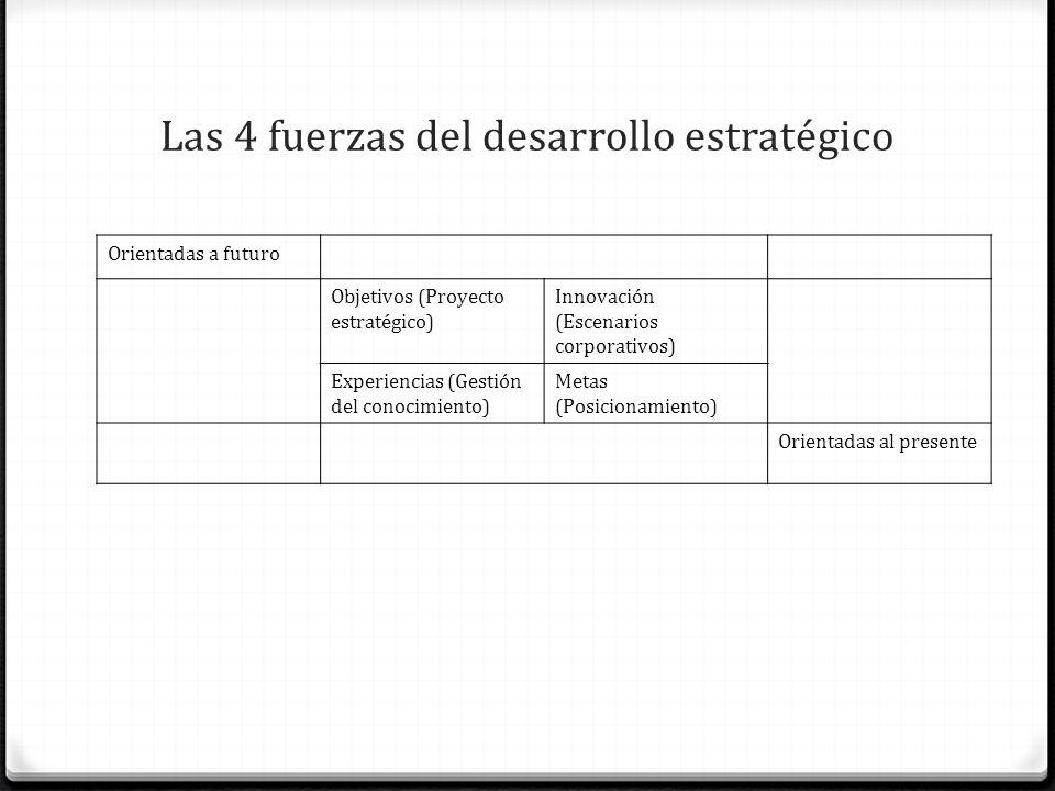 Las 4 fuerzas del desarrollo estratégico Orientadas a futuro Objetivos (Proyecto estratégico) Innovación (Escenarios corporativos) Experiencias (Gesti