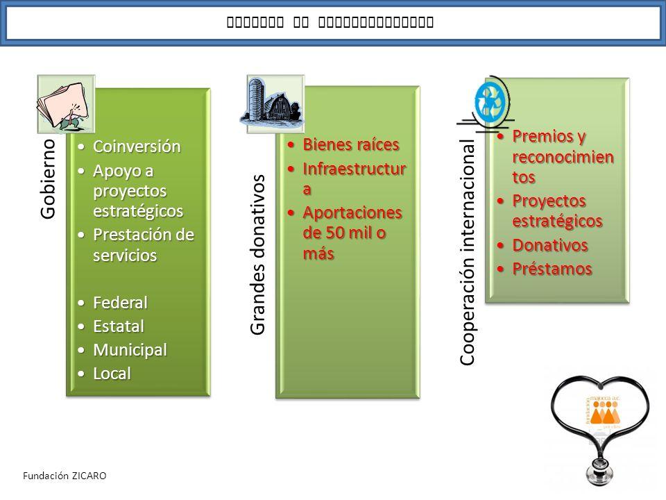 Posibilidades de financiamiento para OSCs Gobierno CoinversiónCoinversión Apoyo a proyectos estratégicosApoyo a proyectos estratégicos Prestación de s