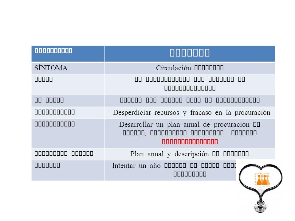 ENFERMEDAD VARICES SÍNTOMACirculación detenida CAUSANo diversificar sus fuentes de financiamiento SE RECAECuando una fuente deja de funcionarnos DIAGN
