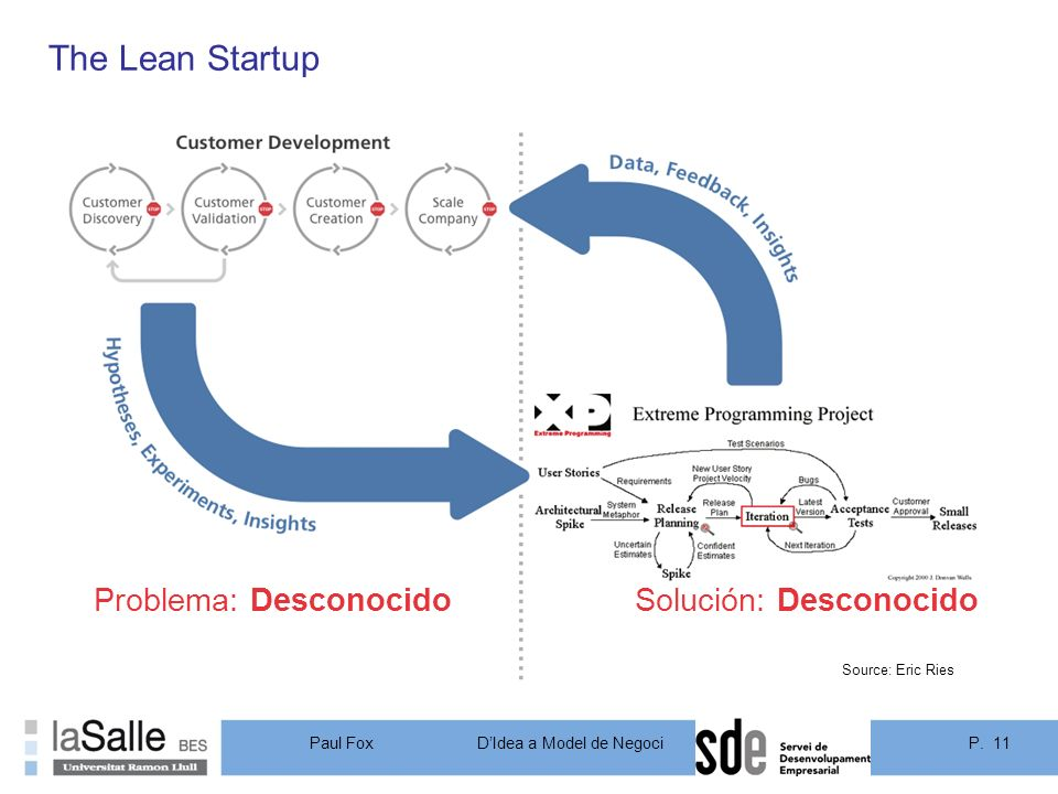 P. 11DIdea a Model de Negoci Paul Fox Problema: DesconocidoSolución: Desconocido Source: Eric Ries The Lean Startup