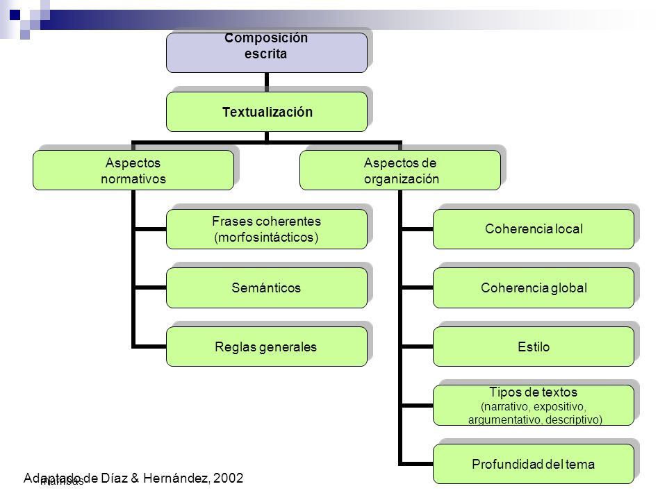 3 marribas Composición escrita Textualización Aspectos normativos Frases coherentes (morfosintácticos) Semánticos Reglas generales Aspectos de organiz