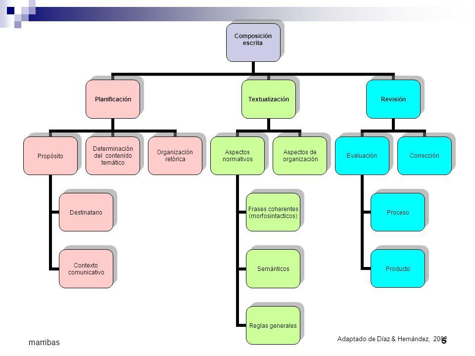 5 marribas Composición escrita Planificación Propósito Destinatario Contexto comunicativo Determinación del contenido temático Organización retórica T