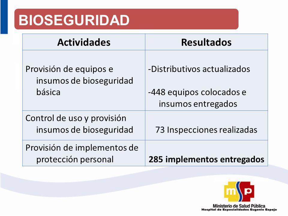 ActividadesResultados Provisión de equipos e insumos de bioseguridad básica -Distributivos actualizados -448 equipos colocados e insumos entregados Co