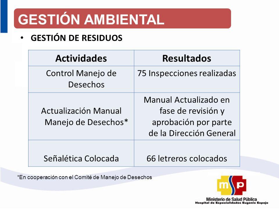 GESTIÓN DE RESIDUOS ActividadesResultados Control Manejo de Desechos 75 Inspecciones realizadas Actualización Manual Manejo de Desechos* Manual Actual