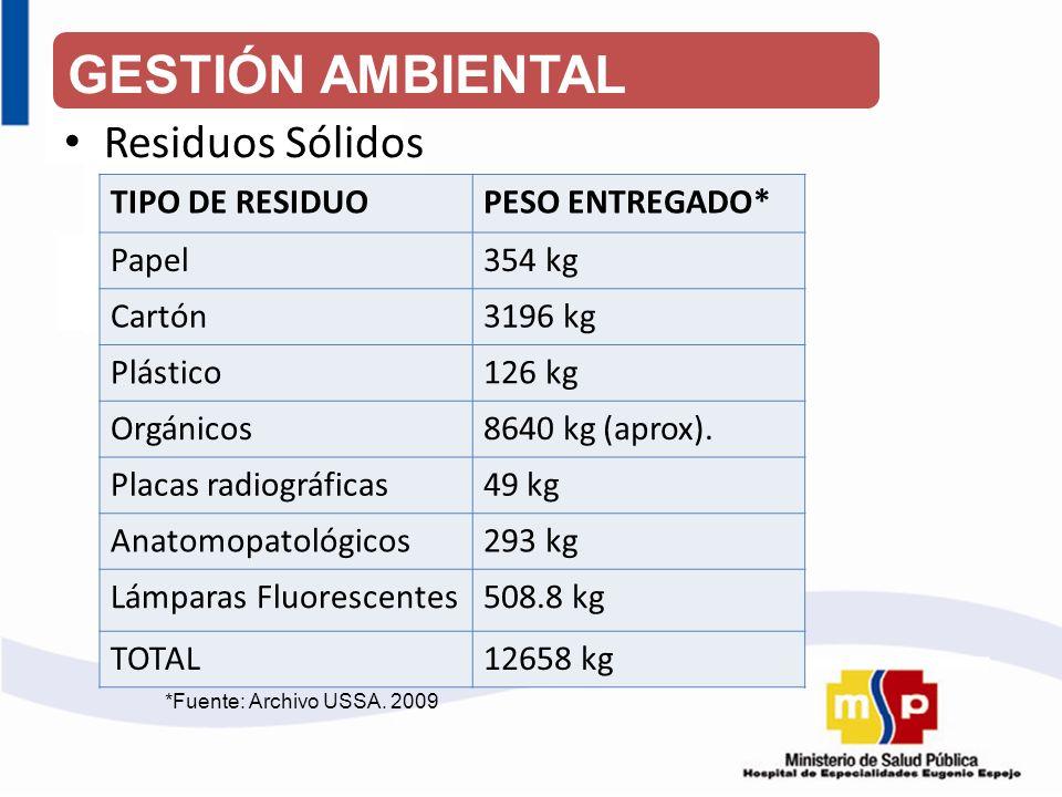 Residuos Sólidos TIPO DE RESIDUOPESO ENTREGADO* Papel354 kg Cartón3196 kg Plástico126 kg Orgánicos8640 kg (aprox). Placas radiográficas49 kg Anatomopa