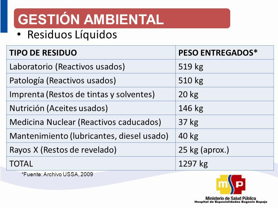 Residuos Líquidos TIPO DE RESIDUOPESO ENTREGADOS* Laboratorio (Reactivos usados)519 kg Patología (Reactivos usados)510 kg Imprenta (Restos de tintas y