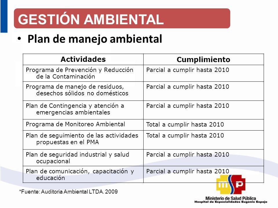 Plan de manejo ambiental ActividadesCumplimiento Programa de Prevención y Reducción de la Contaminación Parcial a cumplir hasta 2010 Programa de manej