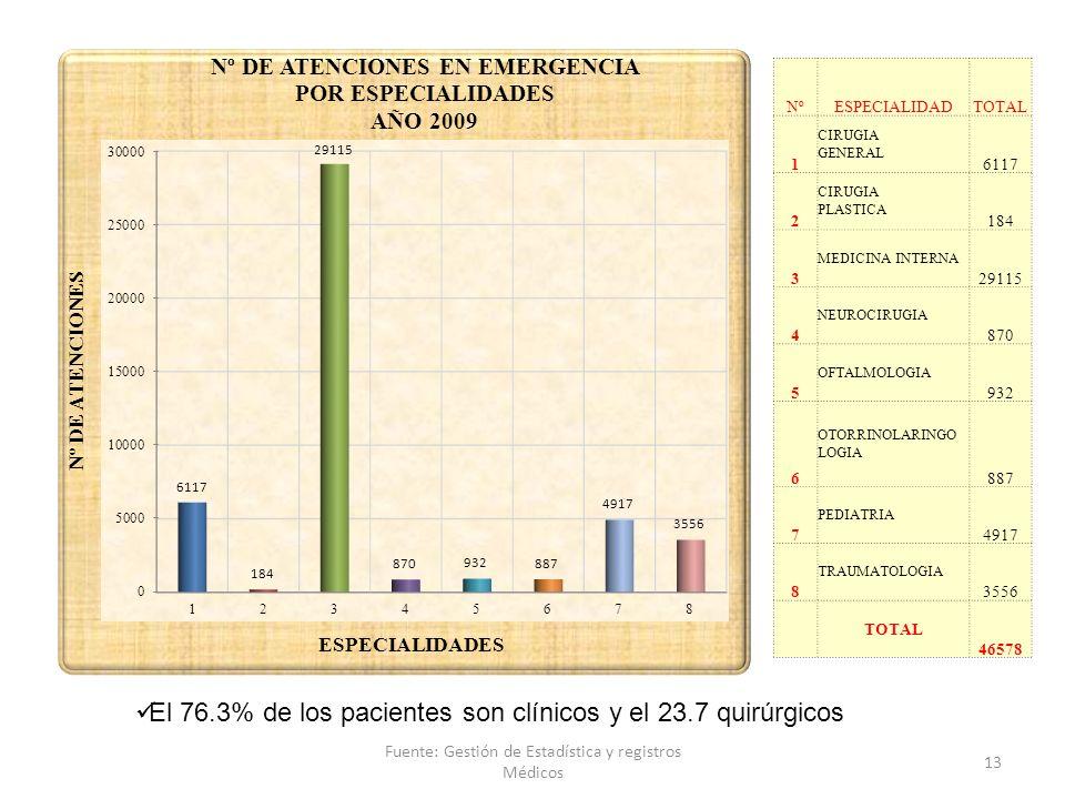 NºESPECIALIDADTOTAL 1 CIRUGIA GENERAL 6117 2 CIRUGIA PLASTICA 184 3 MEDICINA INTERNA 29115 4 NEUROCIRUGIA 870 5 OFTALMOLOGIA 932 6 OTORRINOLARINGO LOG