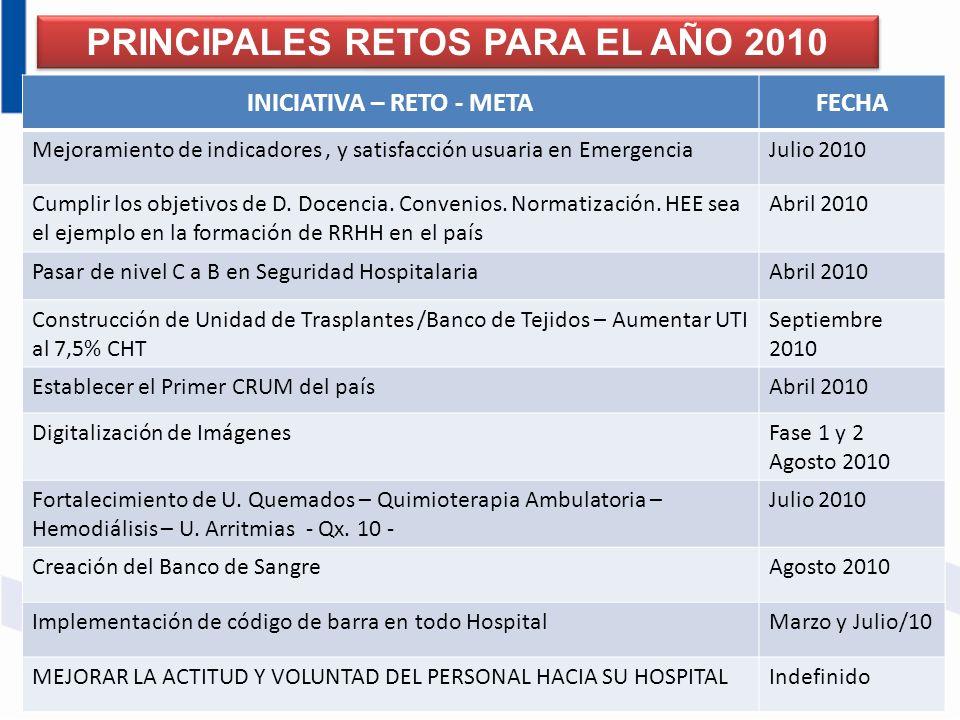 PRINCIPALES RETOS PARA EL AÑO 2010 INICIATIVA – RETO - METAFECHA Mejoramiento de indicadores, y satisfacción usuaria en EmergenciaJulio 2010 Cumplir l