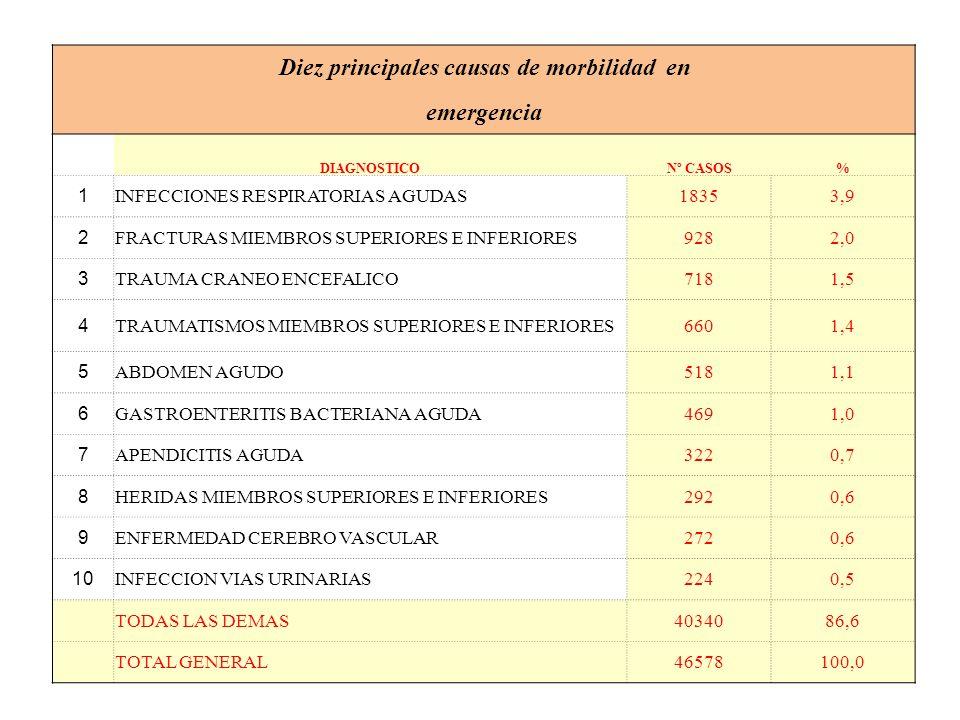 Diez principales causas de morbilidad en emergencia DIAGNOSTICONº CASOS% 1 INFECCIONES RESPIRATORIAS AGUDAS18353,9 2 FRACTURAS MIEMBROS SUPERIORES E I