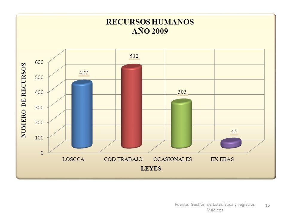 Fuente: Gestión de Estadística y registros Médicos 16