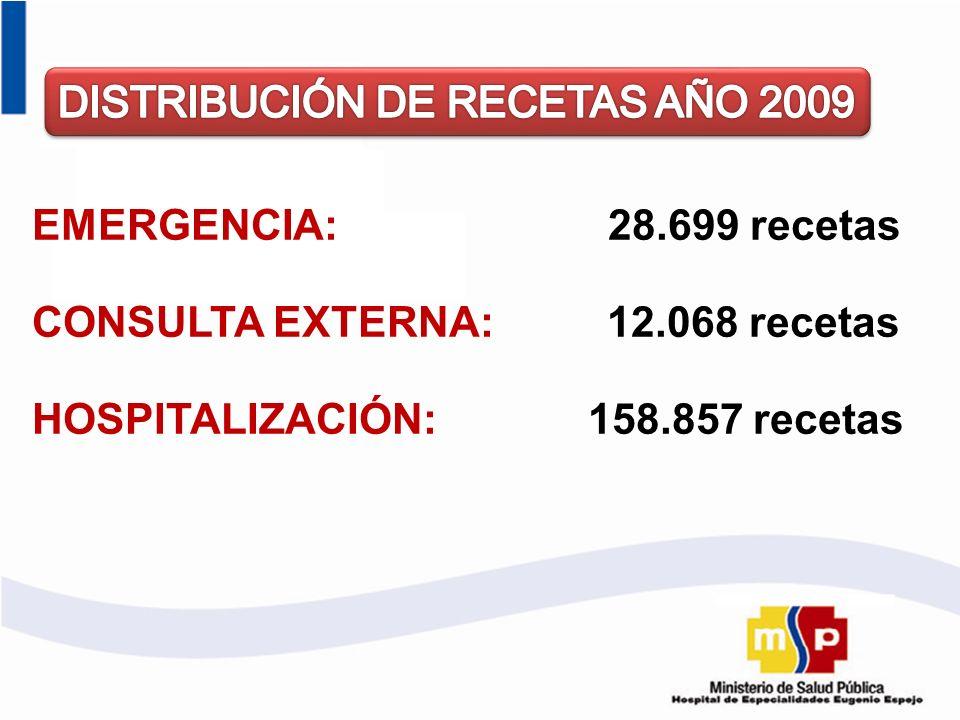 EMERGENCIA:28.699 recetas CONSULTA EXTERNA: 12.068 recetas HOSPITALIZACIÓN: 158.857 recetas