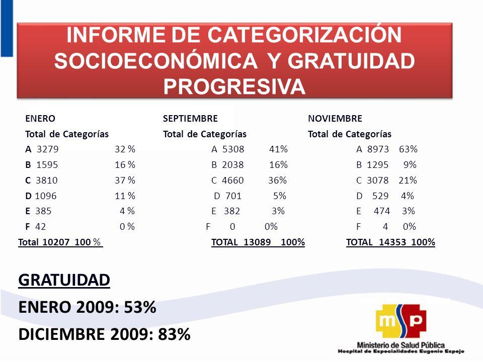 INFORME DE CATEGORIZACIÓN SOCIOECONÓMICA Y GRATUIDAD PROGRESIVA ENERO SEPTIEMBRENOVIEMBRE Total de Categorías Total de Categorías Total de Categorías