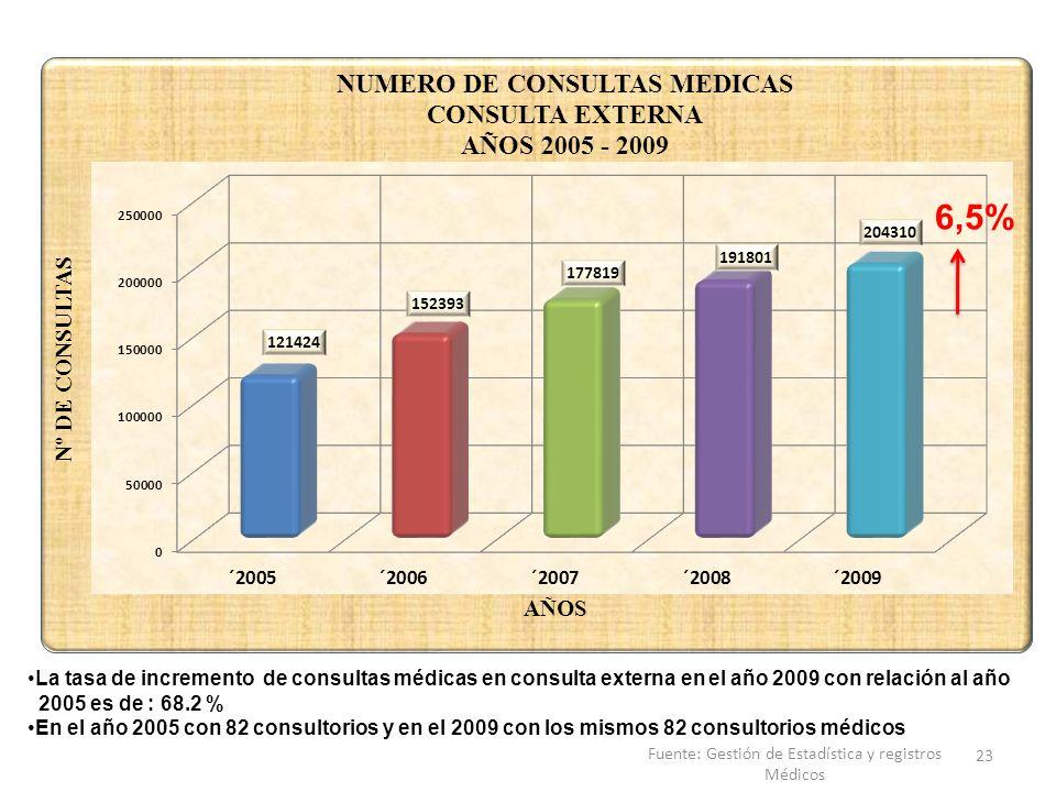La tasa de incremento de consultas médicas en consulta externa en el año 2009 con relación al año 2005 es de : 68.2 % En el año 2005 con 82 consultori
