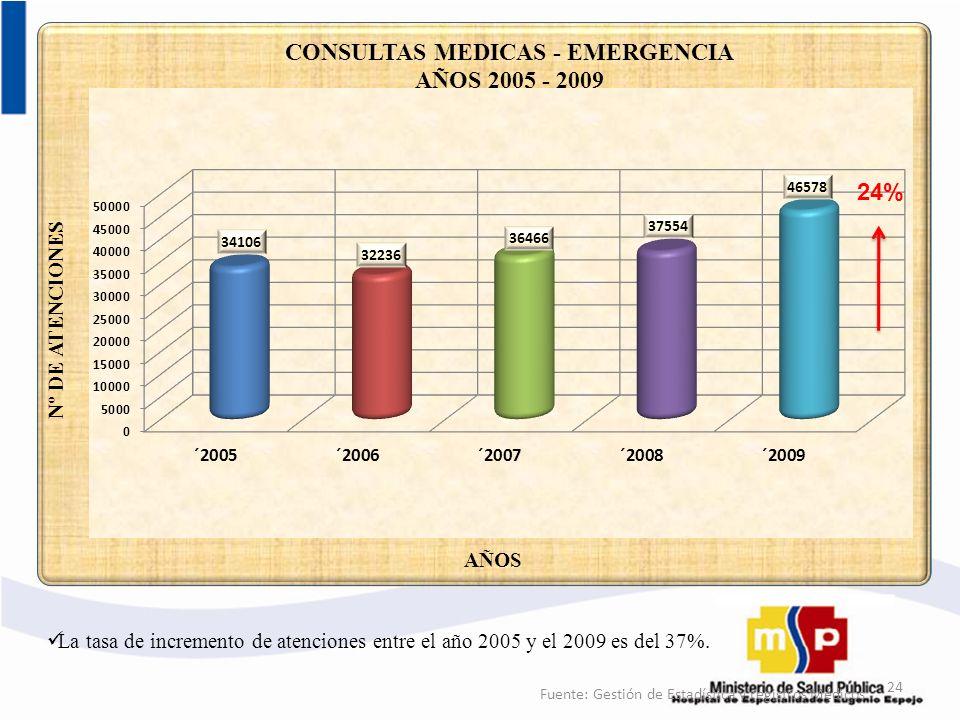 24 Fuente: Gestión de Estadística y registros Médicos La tasa de incremento de atenciones entre el año 2005 y el 2009 es del 37%. 24%