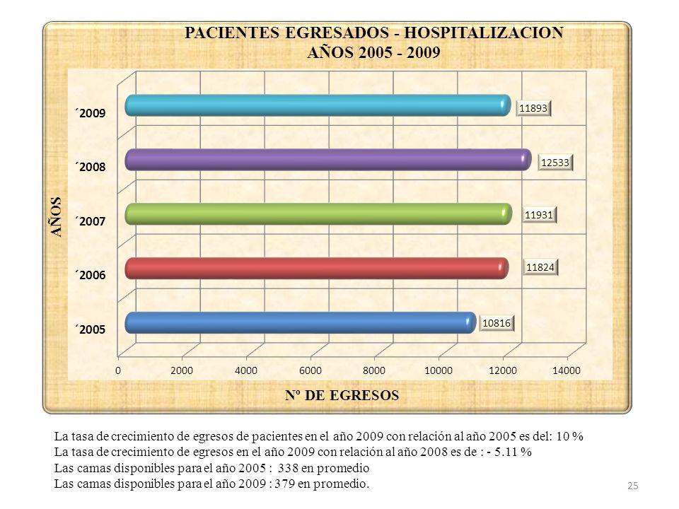 La tasa de crecimiento de egresos de pacientes en el año 2009 con relación al año 2005 es del: 10 % La tasa de crecimiento de egresos en el año 2009 c