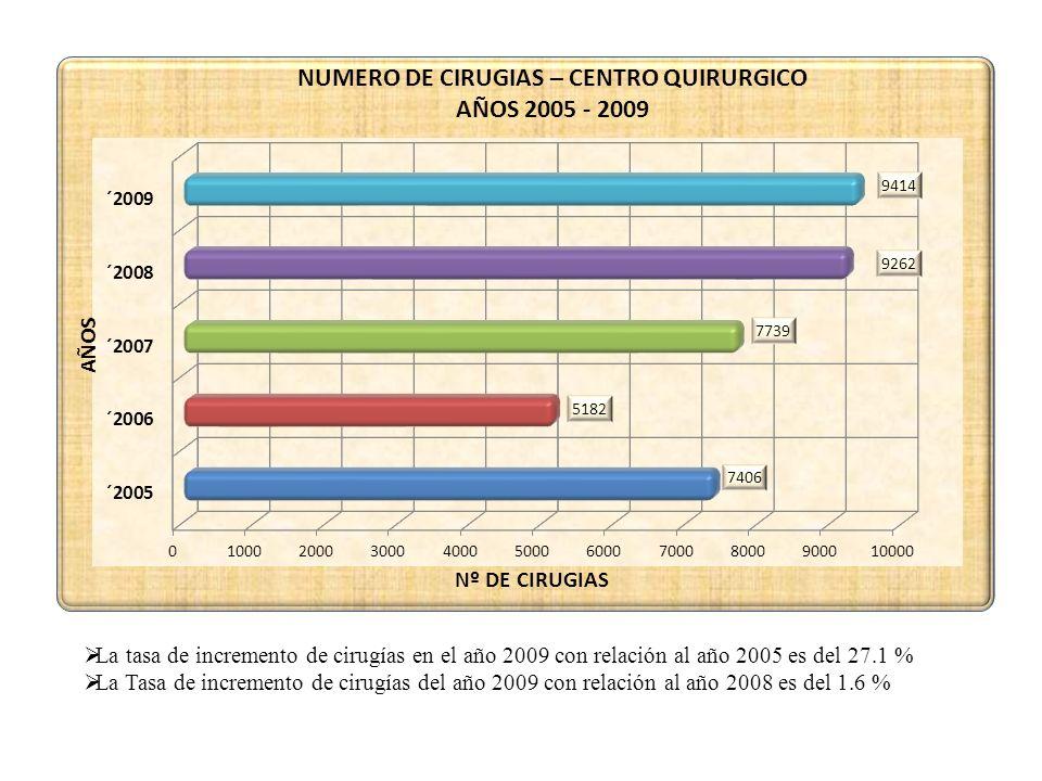 La tasa de incremento de cirugías en el año 2009 con relación al año 2005 es del 27.1 % La Tasa de incremento de cirugías del año 2009 con relación al