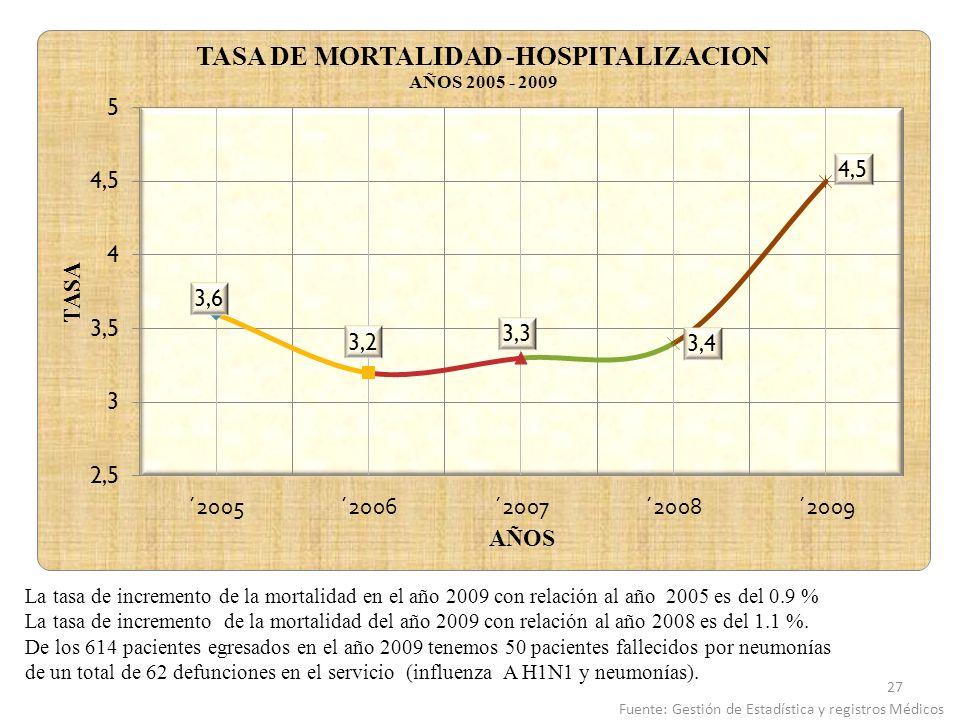 La tasa de incremento de la mortalidad en el año 2009 con relación al año 2005 es del 0.9 % La tasa de incremento de la mortalidad del año 2009 con re