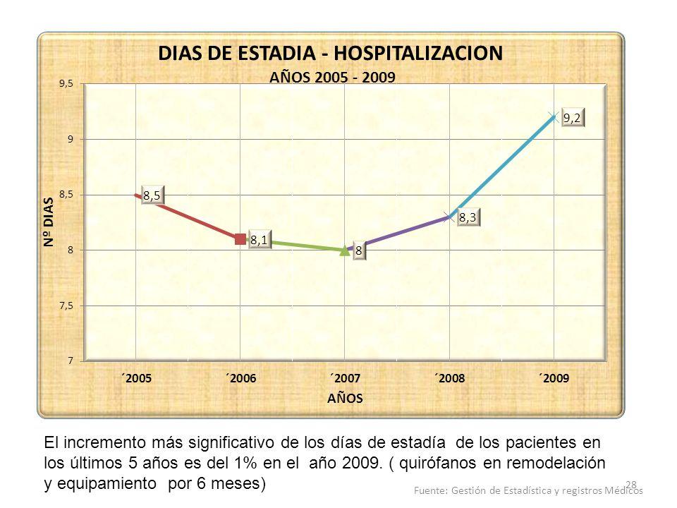 El incremento más significativo de los días de estadía de los pacientes en los últimos 5 años es del 1% en el año 2009. ( quirófanos en remodelación y