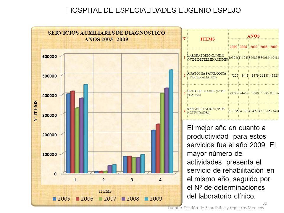 HOSPITAL DE ESPECIALIDADES EUGENIO ESPEJO Nº ITEMS AÑOS 20052006200720082009 1 LABORATORIO CLINICO (Nº DE DETERMINACIONES) 401936415743329895380083449