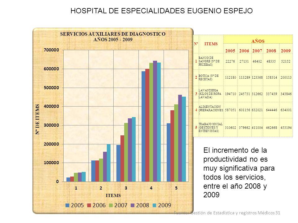 HOSPITAL DE ESPECIALIDADES EUGENIO ESPEJO Nº ITEMS AÑOS 20052006200720082009 1 BANCO DE SANGRE (Nº DE PRUEBAS) 2227627131464024833552152 2 BOTICA (Nº