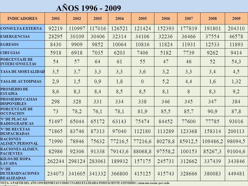 32 AÑOS 1996 - 2009 INDICADORES200120022003200420052006200720082009 CONSULTA EXTERNA 92219110997117016126521121424152393177819191801204310 EMERGENCIAS