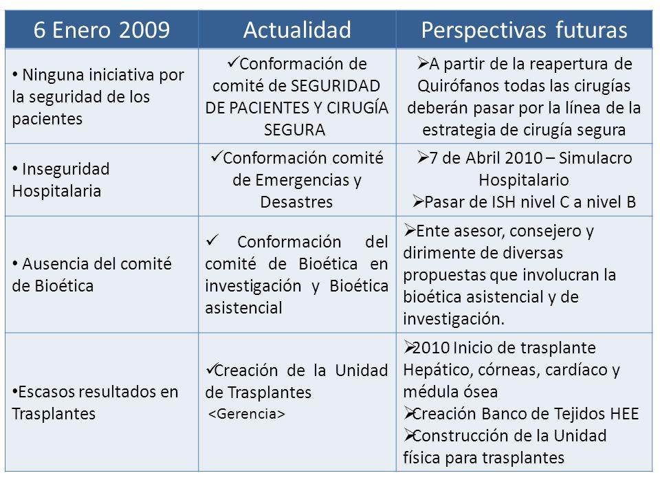 6 Enero 2009ActualidadPerspectivas futuras Ninguna iniciativa por la seguridad de los pacientes Conformación de comité de SEGURIDAD DE PACIENTES Y CIR