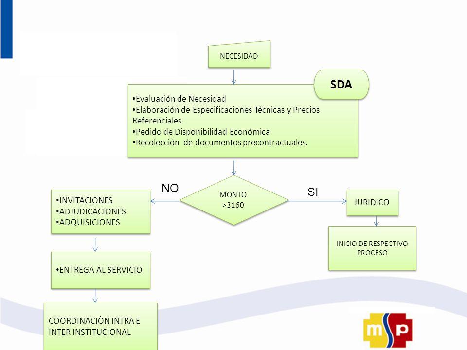 NECESIDAD Evaluación de Necesidad Elaboración de Especificaciones Técnicas y Precios Referenciales. Pedido de Disponibilidad Económica Recolección de