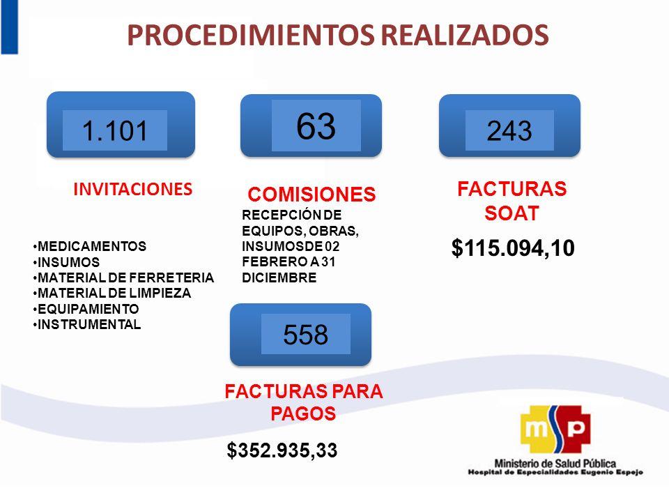 PROCEDIMIENTOS REALIZADOS INVITACIONES 1.101 MEDICAMENTOS INSUMOS MATERIAL DE FERRETERIA MATERIAL DE LIMPIEZA EQUIPAMIENTO INSTRUMENTAL 63 RECEPCIÓN D