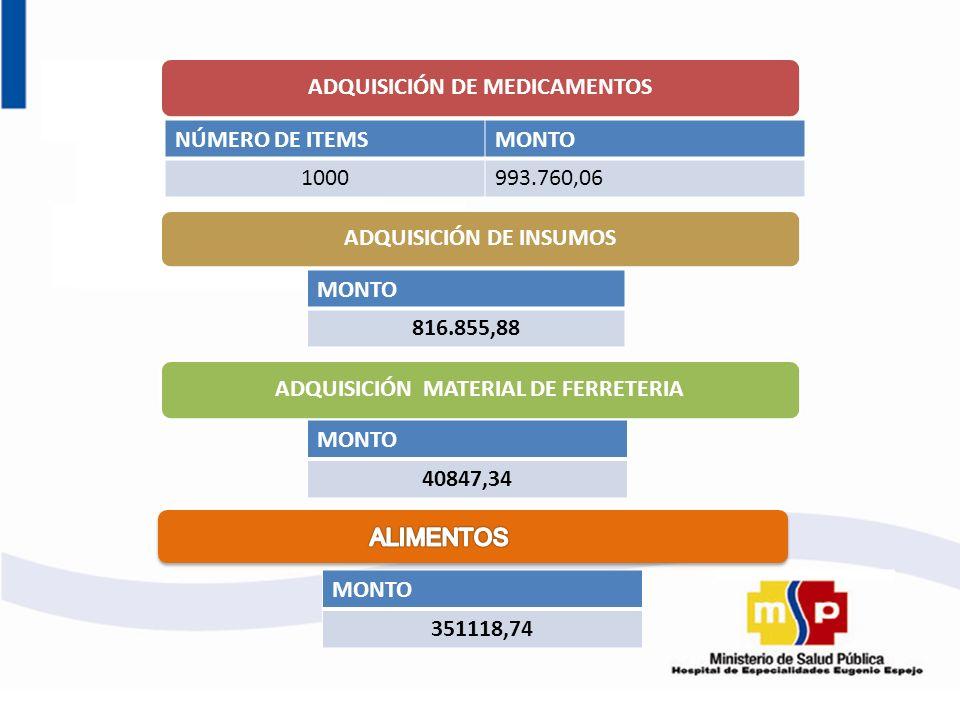 ADQUISICIÓN DE MEDICAMENTOS ADQUISICIÓN DE INSUMOS ADQUISICIÓN MATERIAL DE FERRETERIA NÚMERO DE ITEMSMONTO 1000993.760,06 MONTO 816.855,88 MONTO 40847