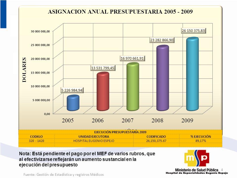 Fuente: Gestión de Estadística y registros Médicos 4 EJECUCIÓN PRESUPUESTARÍA 2009 CODIGOUNIDAD EJECUTORACODIFICADO% EJECUCIÓN 320 - 1420HOSPITAL EUGE